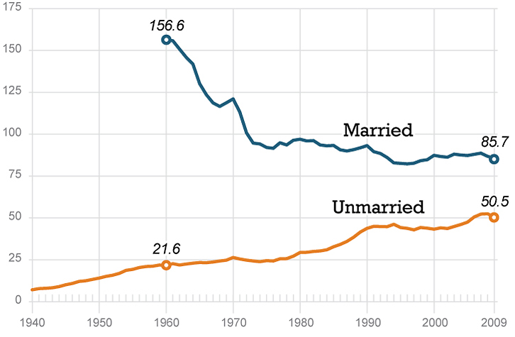 The gap between married and unmarried birth rates has narrowed